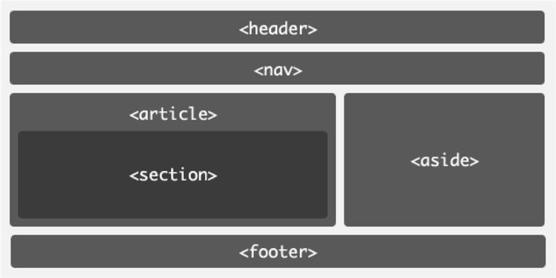 Estrutura do código HTML